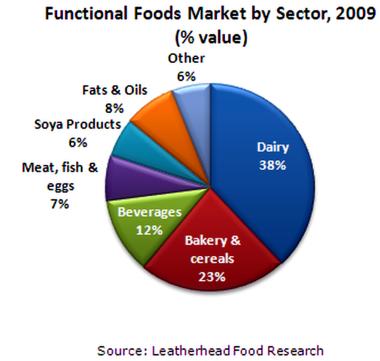 Global probiotics