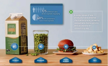 USB-Consumer-Attitudes-About-Nutrition-Soyfoods1