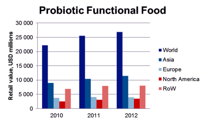 Probiotic-Functional-Food